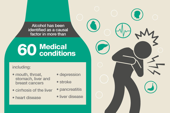 2016-01-27-1453888663-9245892-Alcoholidentifiedascasualfactorin60medicalconditions.jpg