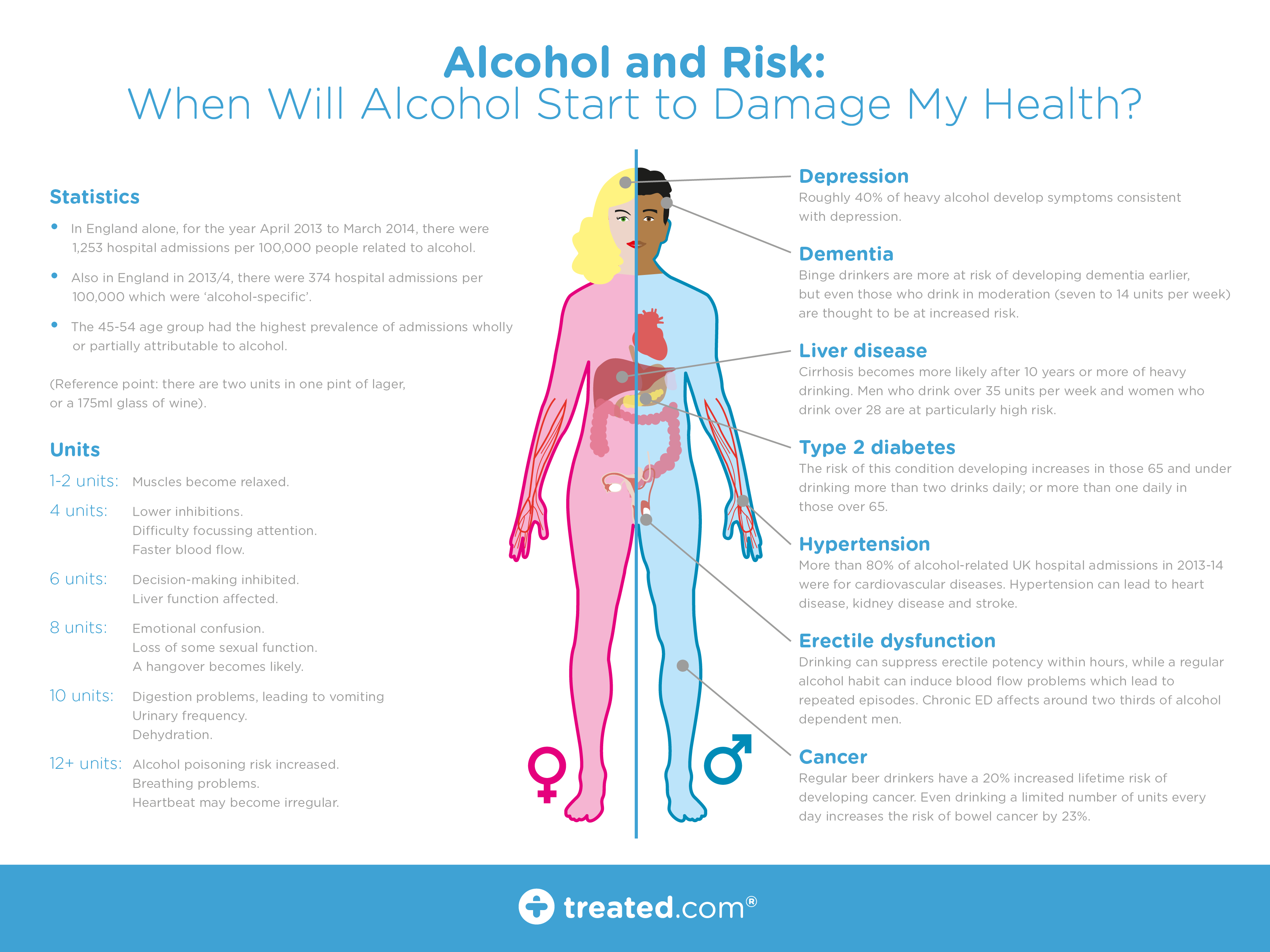 Should I Start Drinking Alcohol For Health