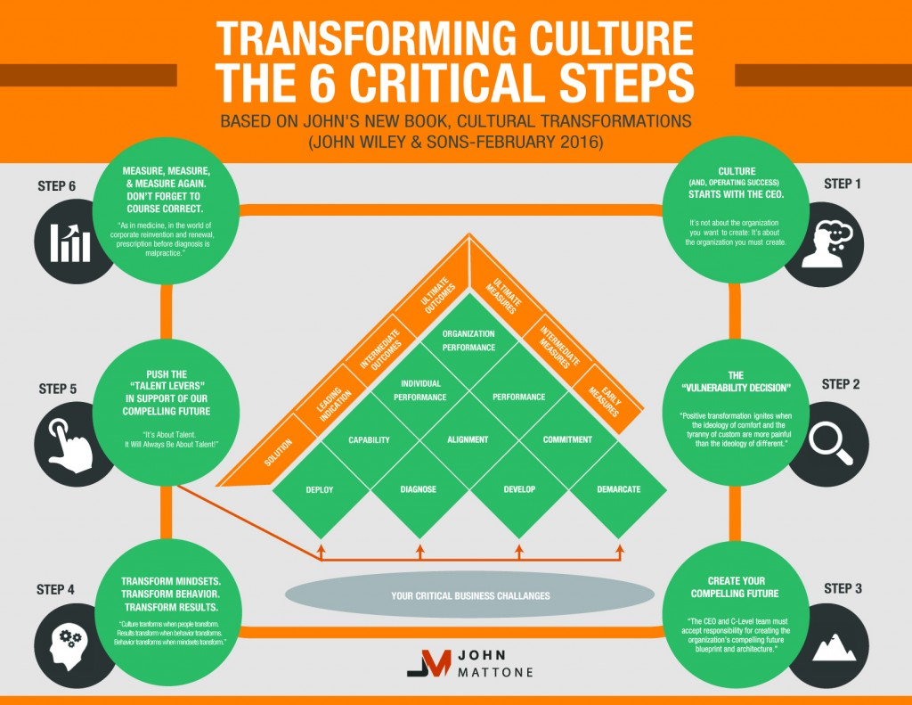 Why Culture Is More Important Than You Think! | HuffPost