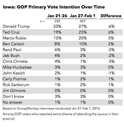 2016-02-03-1454467553-3495562-Iowa__GOP_trend.png