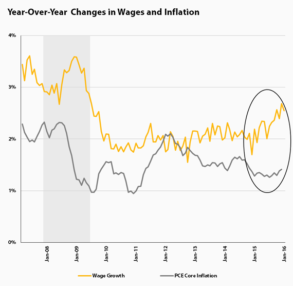 2016-02-05-1454693410-3375135-2222tf4tg4grrwages_inflation.png