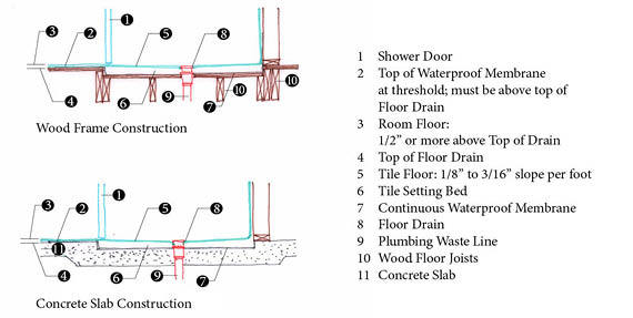 How to Design a Curbless Walk-in Shower | HuffPost Life