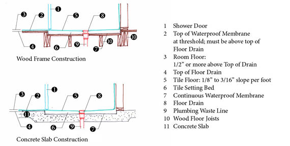 How To Design A Curbless Walk In Shower Huffpost Life
