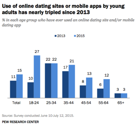 news young most likely online dating survey says