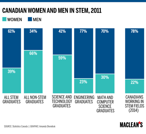 2016-02-14-1455467601-3033793-womenInStem.jpg