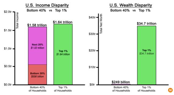 2016-02-18-1455767058-7835119-incomeinequalityusa.png