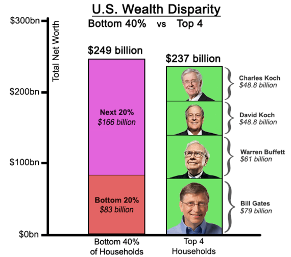 2016-02-18-1455767083-2555613-bottom40vs4wealthiest.png