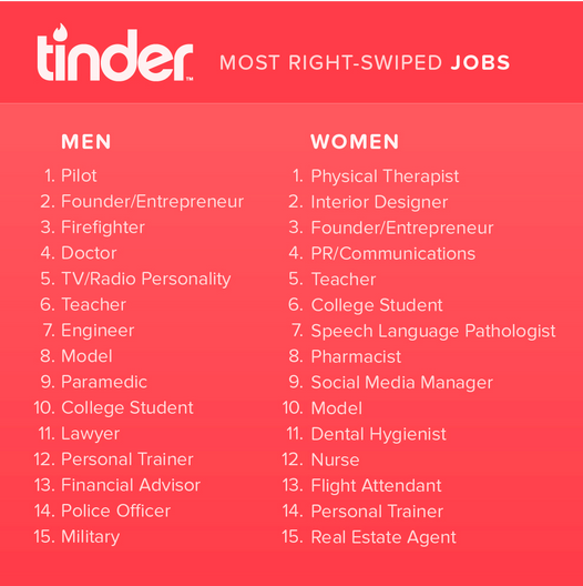 Jobs Dating