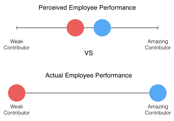 2016-03-01-1456856627-1079914-Employee_Performance.png
