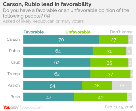 2016-03-03-1457038478-8359412-RepublicansFavorability.png