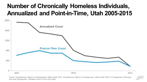 Think Utah Solved Homelessness Think Again HuffPost - Chronic homelessness across the us map