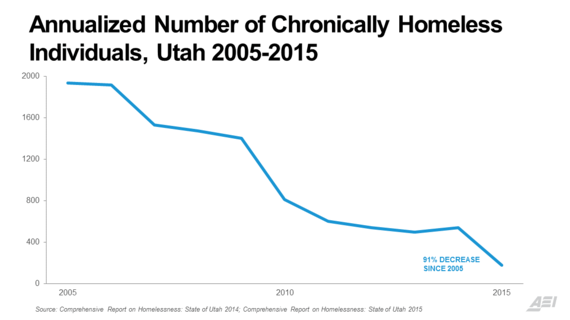 2016 03 04 1457066316 5251718 Annualized Png Utah Has Reportedly Reduced Chronic Homelessness By 91 Percent Over