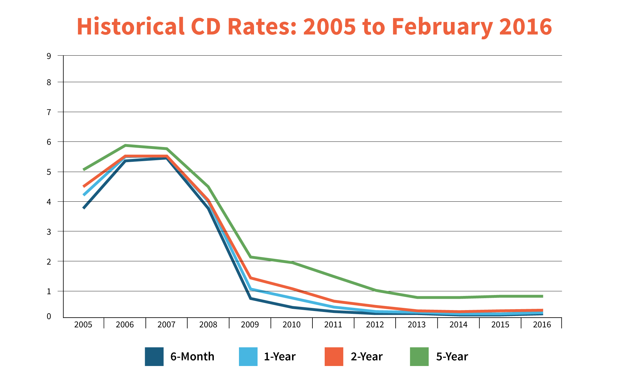 Fixed Rate Cds