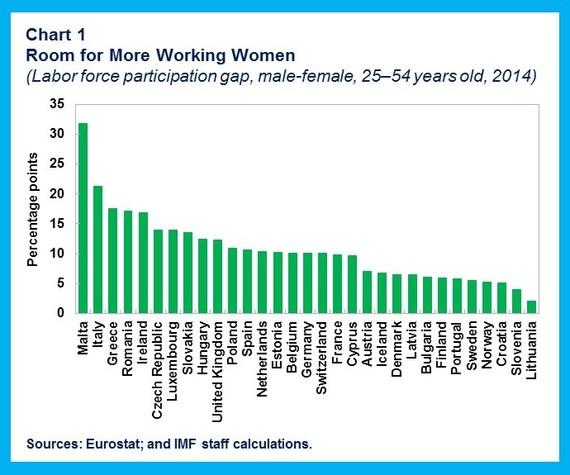 2016-03-07-1457388115-4017294-WomenWorkforce.chart1.jpg