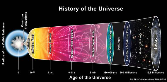 2016-03-15-1458065333-4218649-The_History_of_the_Universe.jpg