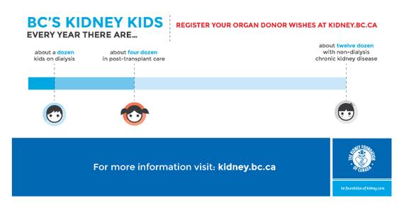 2016-03-16-1458099582-7906648-infographickidneyhealthmonthkidneykids.jpg