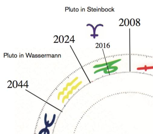2016-03-18-1458311213-2175282-Plutohalbzeit.png