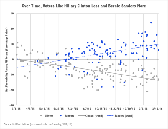 2016-03-20-1458486379-6266562-Favorability.png