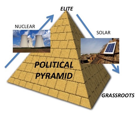 2016-03-23-1458763384-9269190-Politicalpyramid.jpg