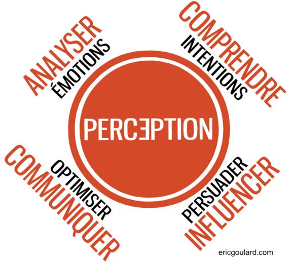 La perception est au coeur du fonctionnement humain