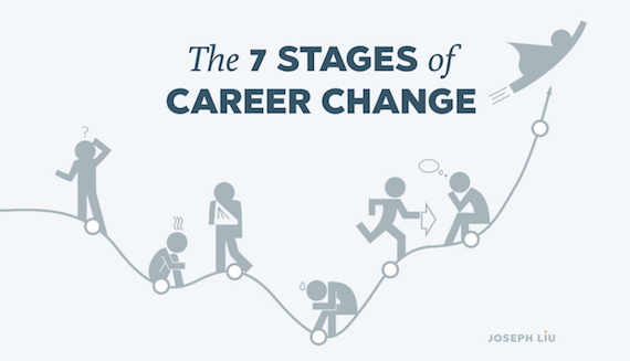 career stages The career development process  children and youth progress through a career development process as they mature it consists of.