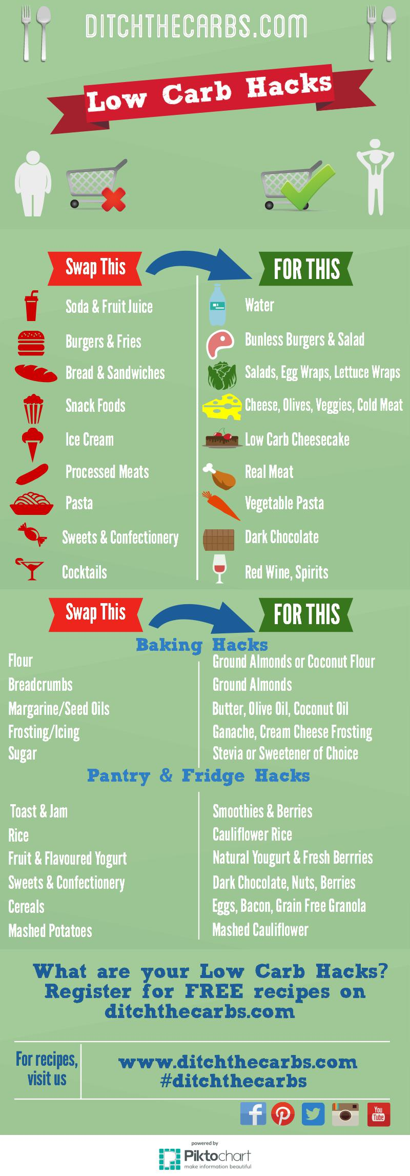 Amazing image with low carb food list printable