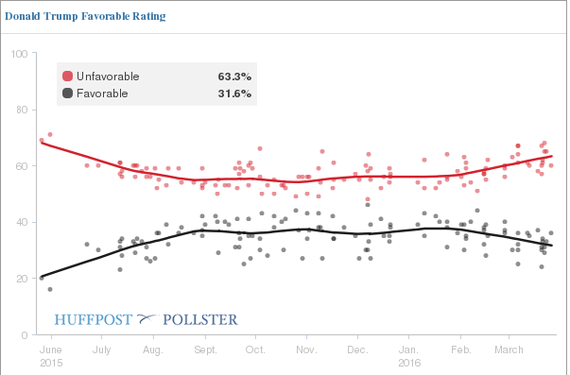 2016-03-31-1459450060-9194376-Trump_Unfavorable2.png