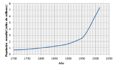 La población mundial: ¿crecimiento apocalíptico o signos ...