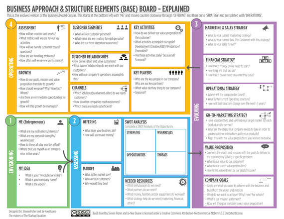 The ultimate alternative to the business model canvas huffpost flashek Images