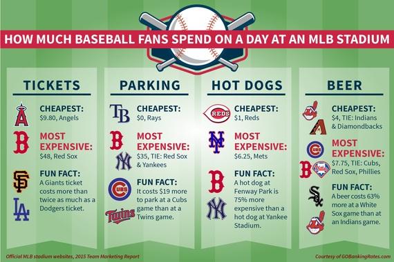 2016-04-04-1459808552-8924482-Baseball_Fan_Spending_PR__1_.jpg