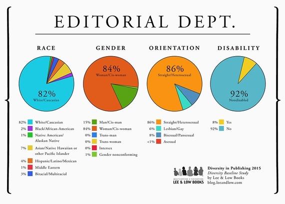 2016-04-05-1459864187-3340569-DiversityinPublishing2015E.jpg
