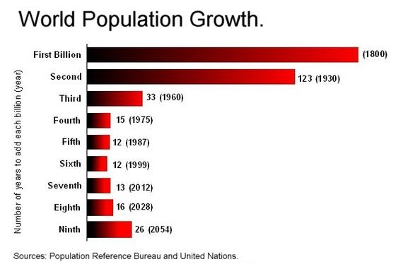 2016-04-06-1459905894-3857813-Worldpopulationgrowthbillions.jpg