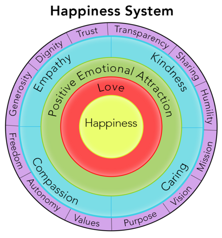 2016-04-06-1459947984-6623251-HappinessSystem.png
