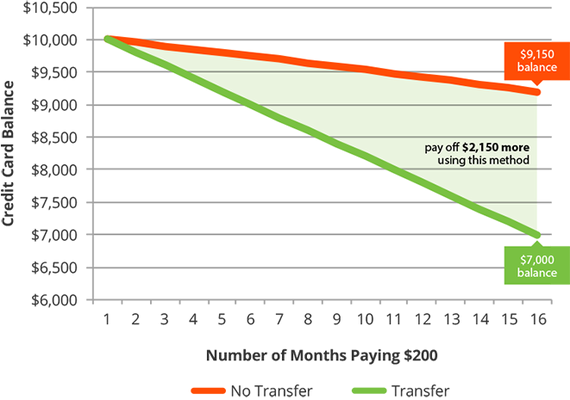 A Simple 2 Step Process to Pay Off Your Credit Card Faster | HuffPost