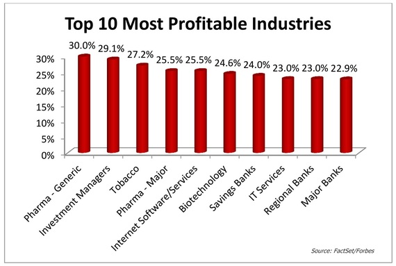 2016-04-14-1460661394-4720679-Top10MostProfitableIndustriesChart.jpg