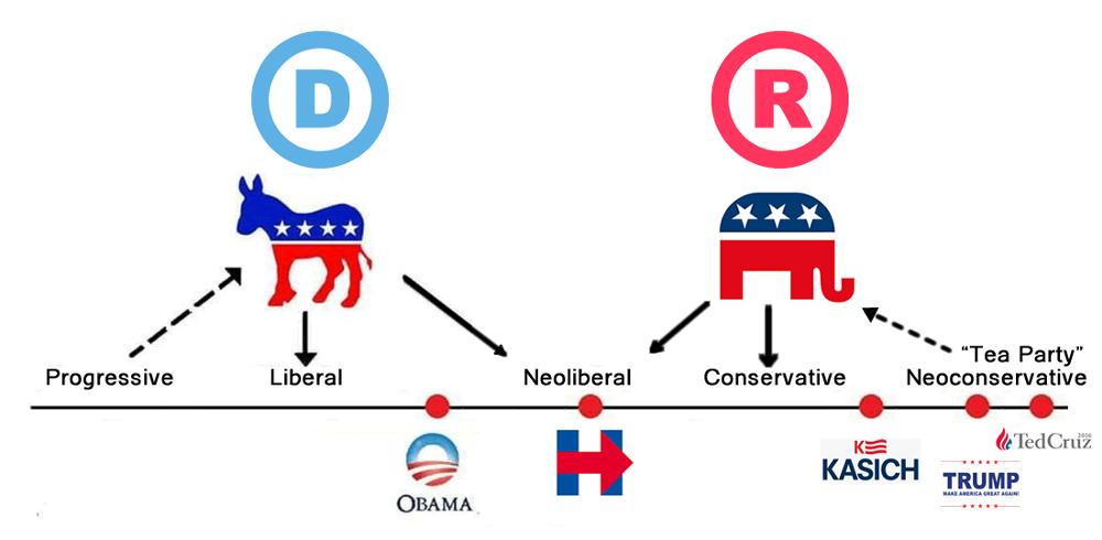 where does donald trump fall standard political compass