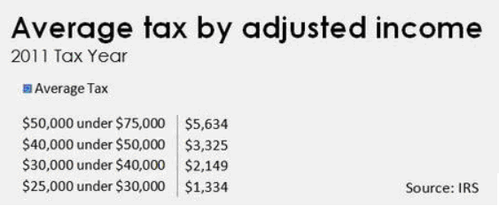 2016-04-16-1460765411-8352353-IRSFedtax2011.png