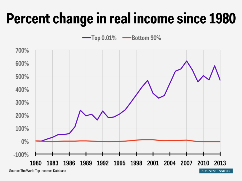 An introduction to the history of income inequality in the united states of america