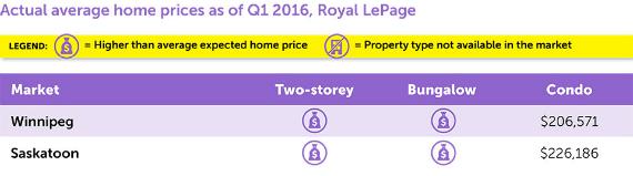 2016-04-20-1461170641-6584006-HPmillennialfriendlyhousingmarketspraries.jpg