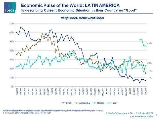 2016-04-21-1461242735-536825-ipsoslatameconomicsituation.jpg