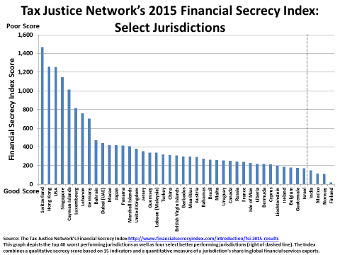 2016-04-25-1461613429-3970840-TaxJusticeNetwork.png