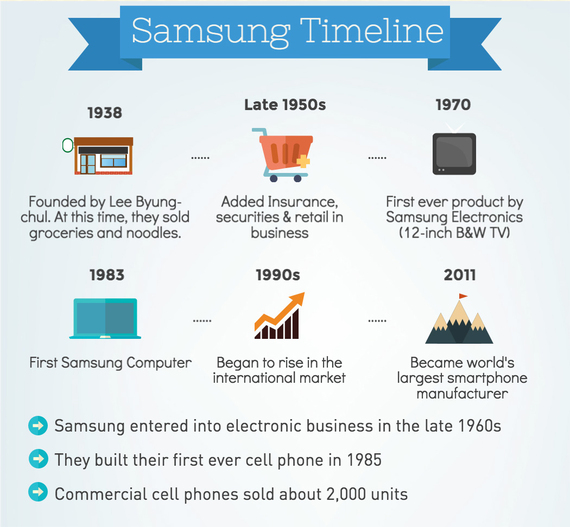 Historical Canadian Events From 1980 2015 Timeline: The Hidden Rise Of Samsung