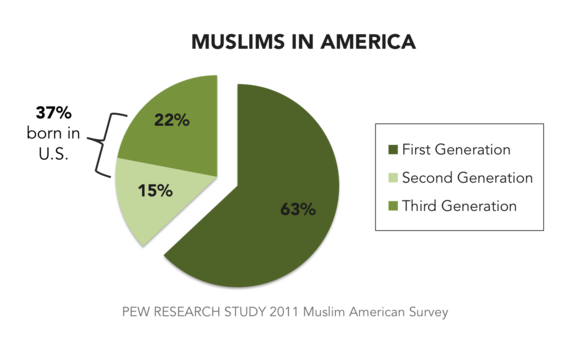 2016-04-28-1461863491-1588032-MuslimsinAmericaPew2011.png