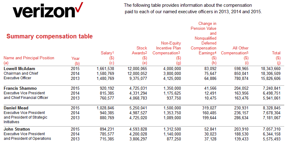 verizon s market structure Updated annual income statement for verizon communications inc - including vz income, sales & revenue, operating expenses our free stock-market.