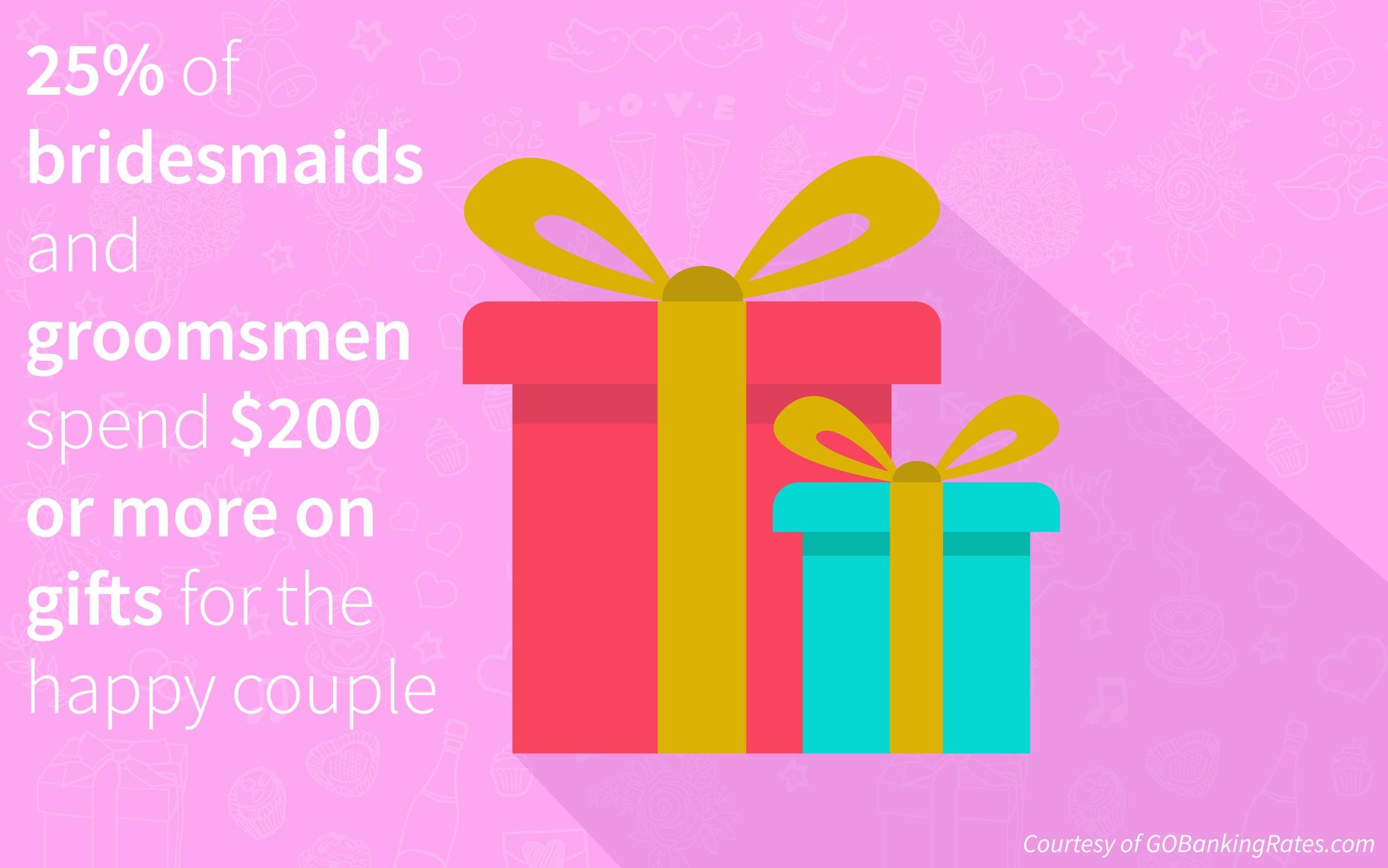 Groomsmen Actually Pay More Than Bridesmaids For Wedding Duties