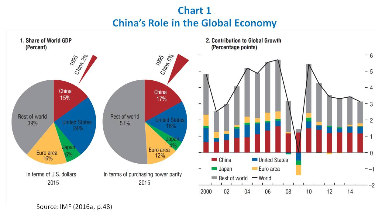 chinese global economy Why is china's economy slowing down minqi li has published many articles in the filed of political economy, the chinese economy, global capitalist crisis, peak oil, and climate change transcript paul jay, senior editor, trnn: welcome to the real news network.