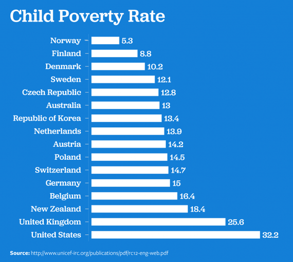 2016-05-16-1463357731-2746265-childpoverty.png