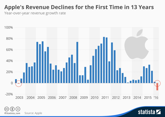 2016-05-16-1463425372-5146528-chartoftheday_4749_apple_revenue_growth_n.jpg
