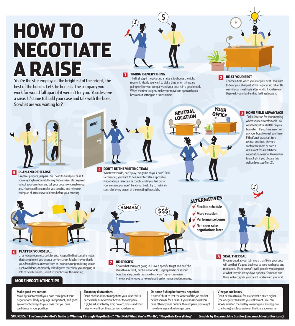 small acts that help get you a raise the huffington post 2016 05 24 1464124446 1514986 howtonegotiate jpeg