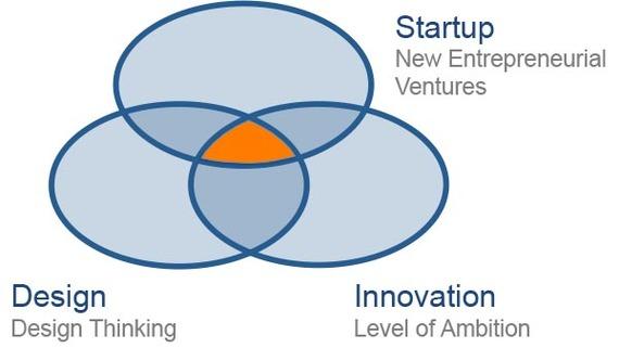 2016-05-26-1464241775-8166880-startupdesigninnovation.jpg